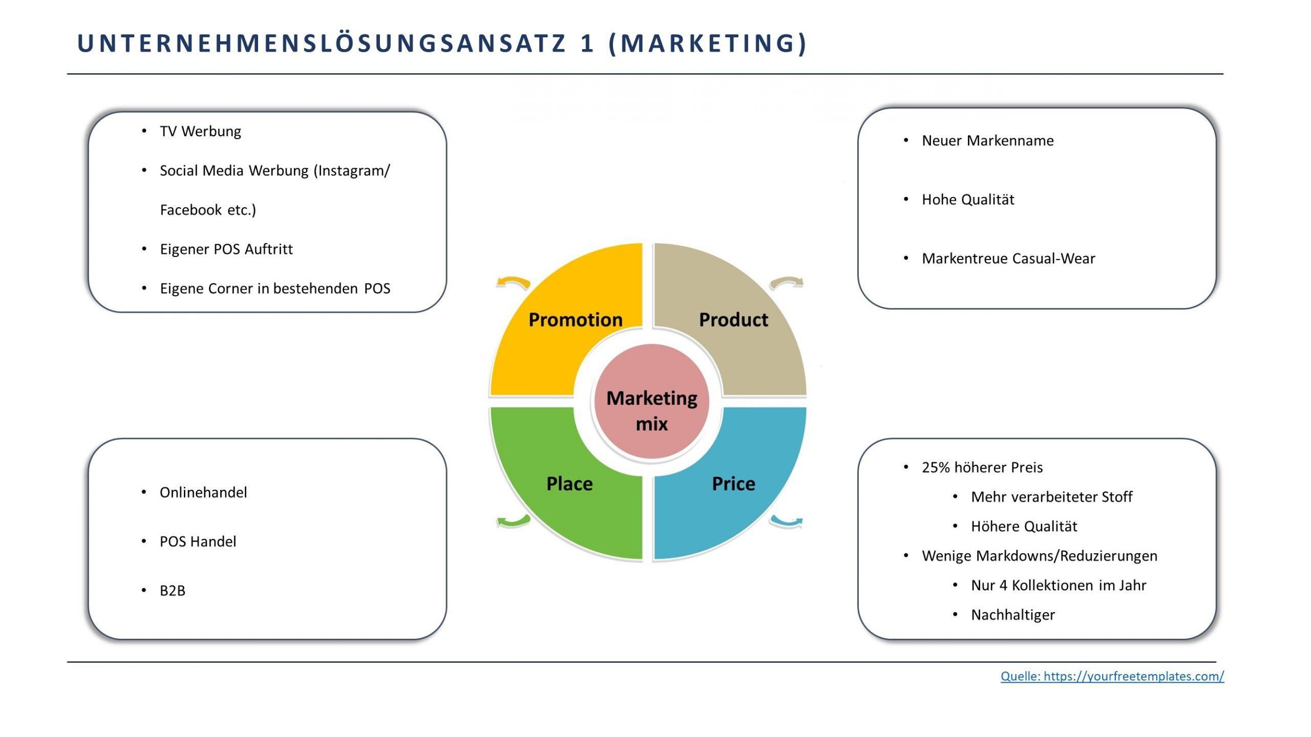 Marketing Mix 4P scaled - Beispielfolien Handelsfachwirt mündliche Prüfung