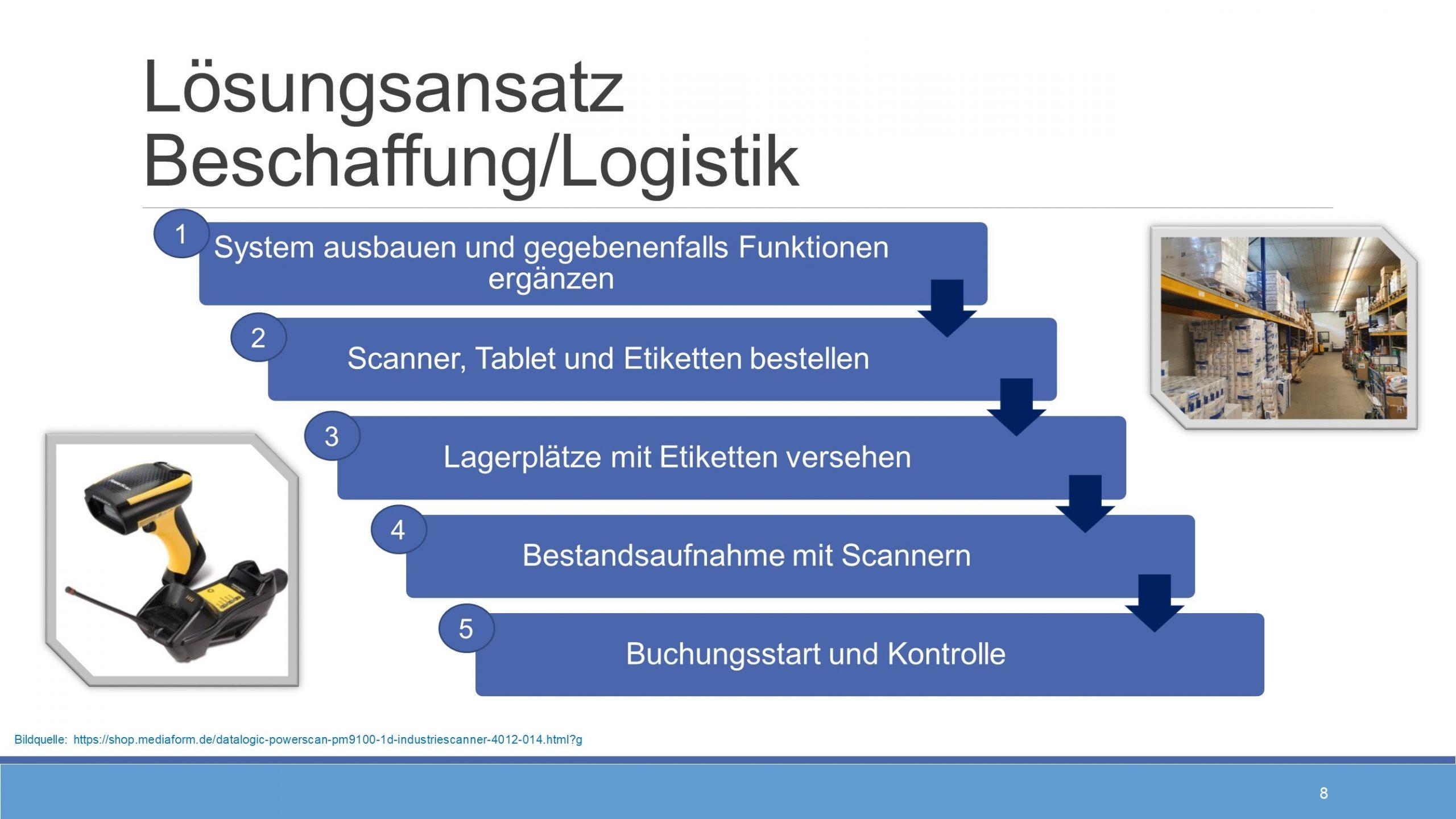 Prozess scaled - Beispielfolien Handelsfachwirt mündliche Prüfung